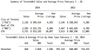 Greater Toronto latest monthly resale housing market figures