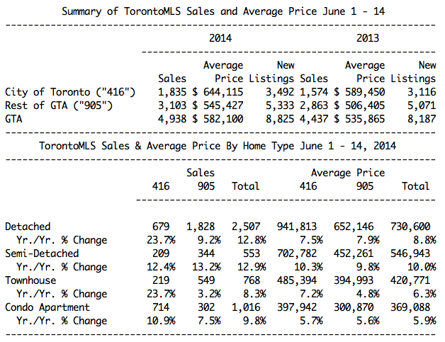 Toronto June home sales show pent-up demand continues