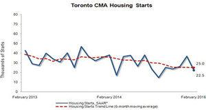 Frozen February slaps a chill on Toronto/GTA home starts