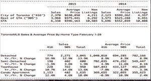 TO home sales jump 11.3% in February 2015 over 2014