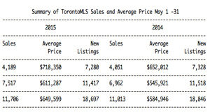 Record May home sales boost overall prices by 8.9%