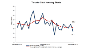 Toronto-Sept-housing-starts