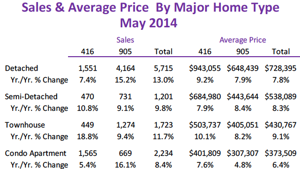 May-home-sales