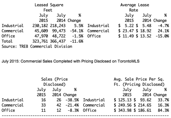 JULY-15-VS-14-LEASES